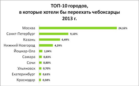 64% жителей Чебоксар готовы переехать в другой город ради работы, фото-1